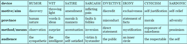 "Types of humor from ""Modern English Usage"""