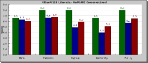Surveyresults_graph_libcon.php2