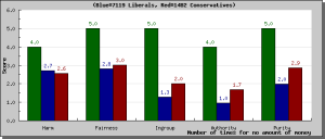 Surveyresults_graph_libcon.php3